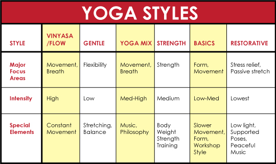 Yoga-Styles